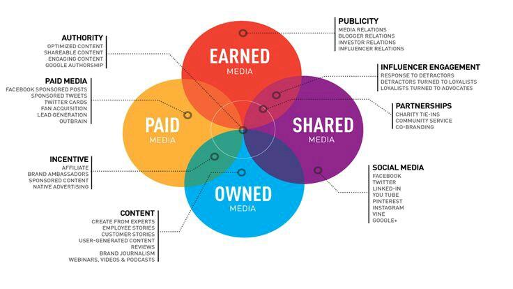 Layers of the media - PESO Model
